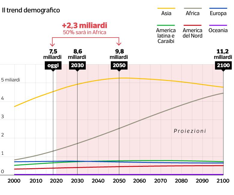 trend demografico