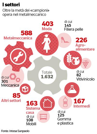I Segreti Delle 1632 Imprese Italiane Che Crescono E