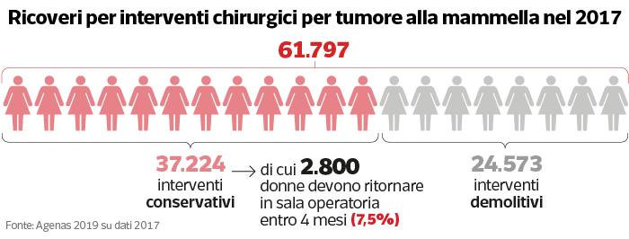 2 tumori datati