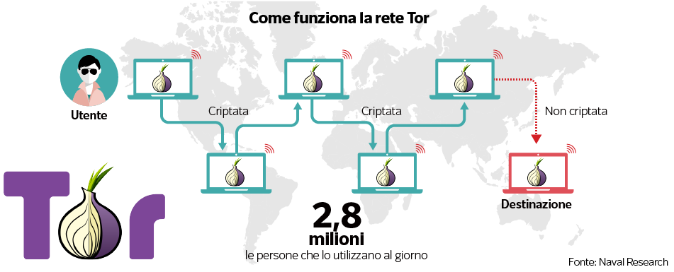 """» Investigimi-Dark Web: Në Internetit shitet gjithçka, """"Tregu Berluskoni"""" shiste: 5000 euro një ..."""