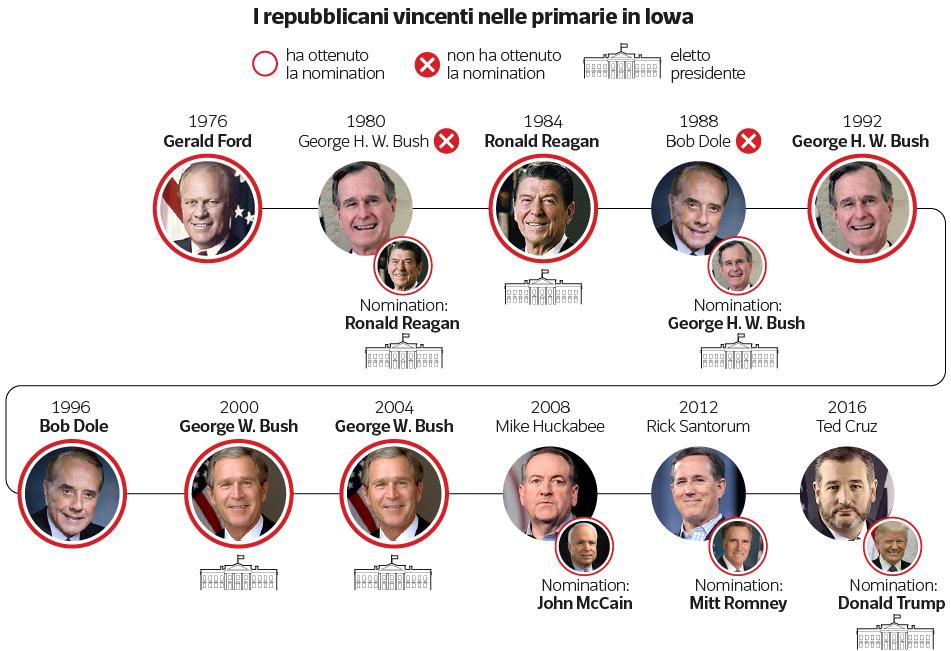 Elezioni americane per la Presidenza, come funzionano