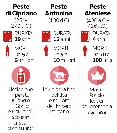 Dalla Peste al Coronavirus: come le pandemie hanno cambiato la storia dell'uomo | Milena Gabanelli - Corriere.it