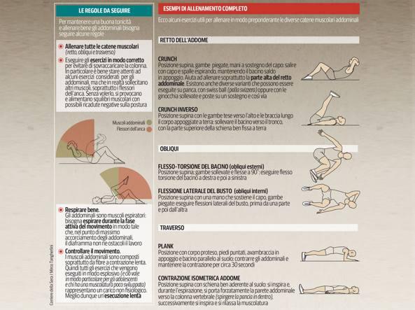 Addominali e mal di schiena, evitare dolori