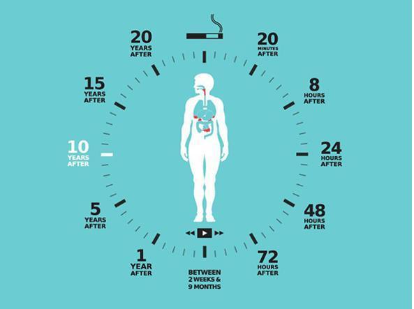Cambiamenti sociali quando smetti di fumare