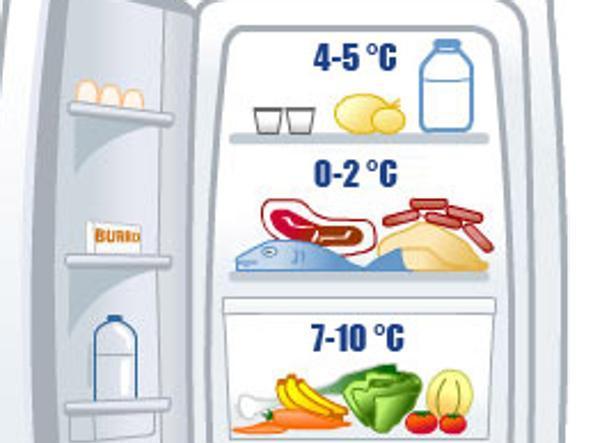 Frigo e caldo ecco come conservare al meglio i cibi nello scomparto giusto - Temperature frigo 10 degres ...