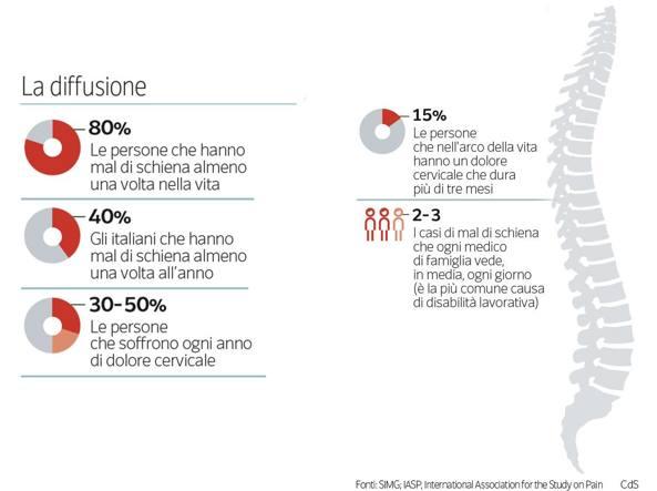 ea2da7f598 Mal di schiena, le cure e i trattamenti - Corriere.it