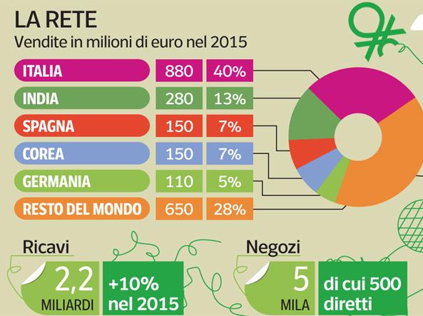 5d7a1ea9a1 Benetton, nuovi modelli per attrarre nuovi soci - Corriere.it