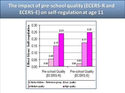 Asili, gli effetti dell'educazione prescolare in Inghilterra