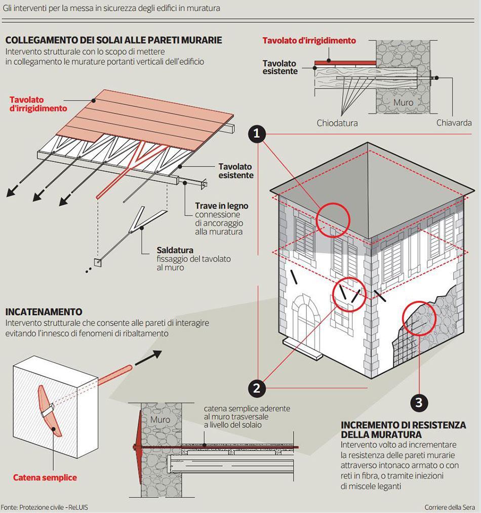 Terremoto come si mette in sicurezza un abitazione isolate da terra cos le case resistono - Rendere antisismica una vecchia casa ...