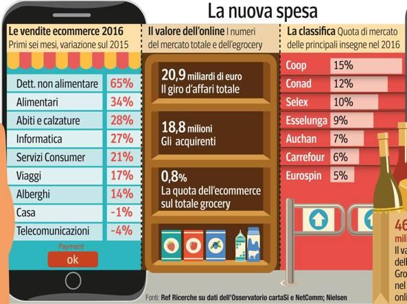 Distribuzione Ora Il Carrello Si Riempie Sul Web Corriereit