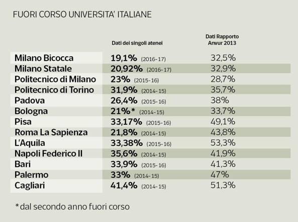 Calendario Esami Unibg.Guerra Ai Fuori Corso Le Universita Italiane Contro I