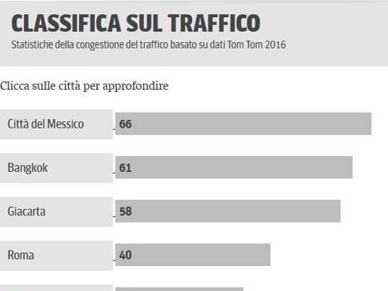 Le citt con pi traffico al mondo palermo e roma peggio for Mobilita palermo