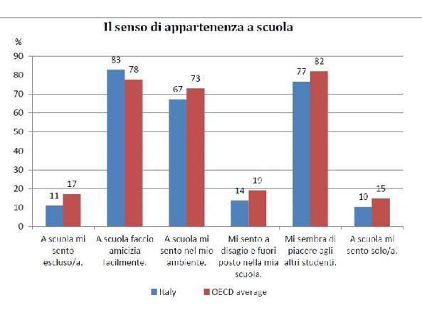 Ansiosi, mammoni e iperconnessiRitratto degli studenti italiani