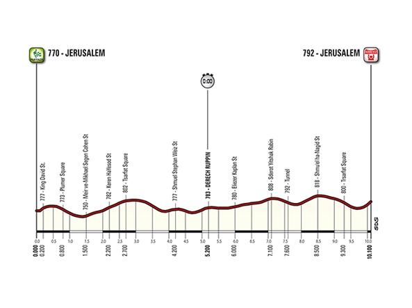 Calendario Giro D Italia.Giro D Italia 2018 In Israele Il Via A Gerusalemme Il 4