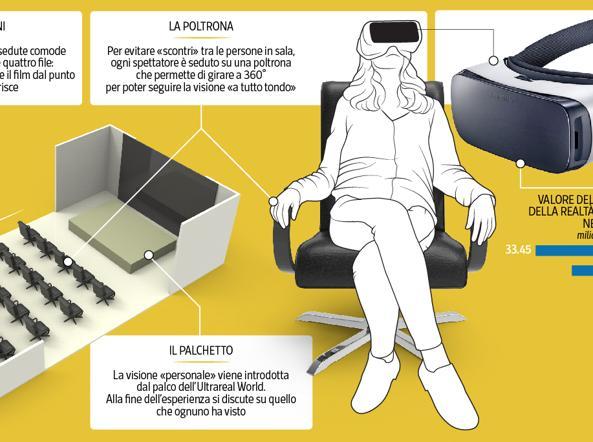 1958bab781 Il cinema è (anche) «Ultrareal World» Apre a Milano la prima sala a 360  gradi - Corriere.it