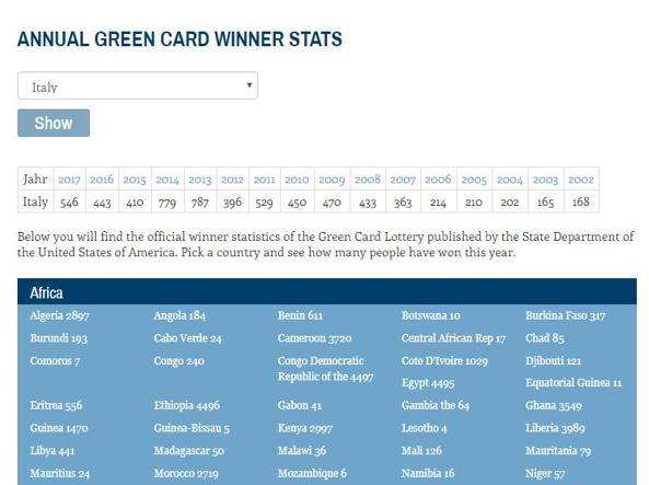 La lotteria per la green card come funziona il sistema di for Permesso di soggiorno usa