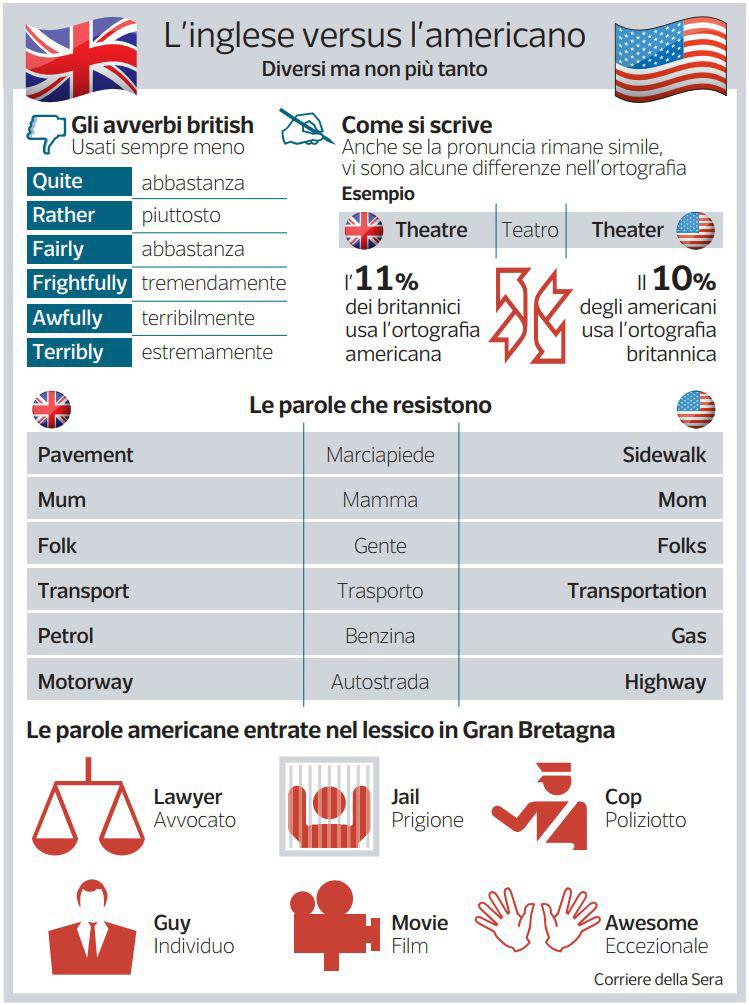Linglese Versus Lamericano Corriereit