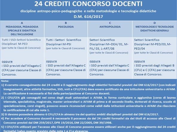 Calendario Esami Unipegaso.Concorso Insegnanti Parte Il Business Dei 24 Crediti