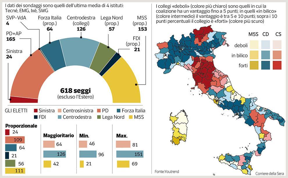 Calendario Elezioni.Elezioni 2018 I Dati Dei Sondaggi Corriere It
