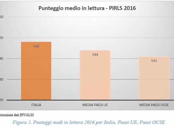 Gli alunni  italiani non sanno leggere sul web. Una famiglia su 2 ha meno di 25 libri a casa