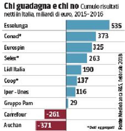 Supermercati La Grande Crisi Corriere It
