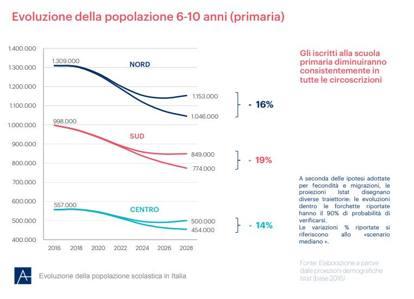 Il declino del numero degli studenti e dei prof: i dati elaborati dalla Fondazione Agnelli