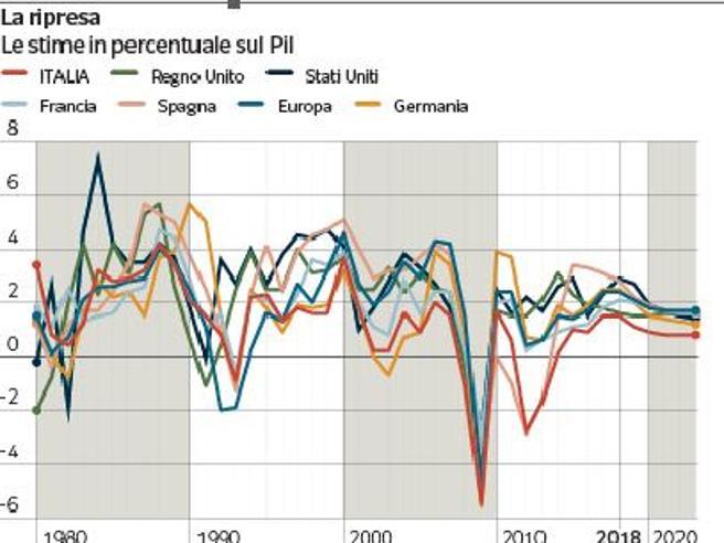 Il «sorpasso» di Madrid nei dati dell'Fmi «Spagnoli più ricchi degli italiani»