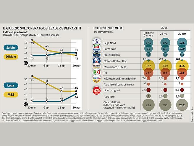 Le consultazioni frenano i 5 Stelle Popolarità, Salvini supera Di Maio