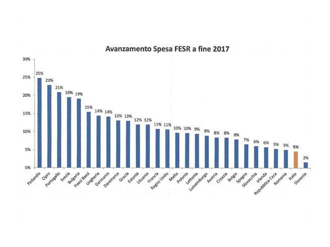 Lavori pubblici e grandi opere: ecco perché in Italia sono fermiI soldi ci sono ma non li spendiamo
