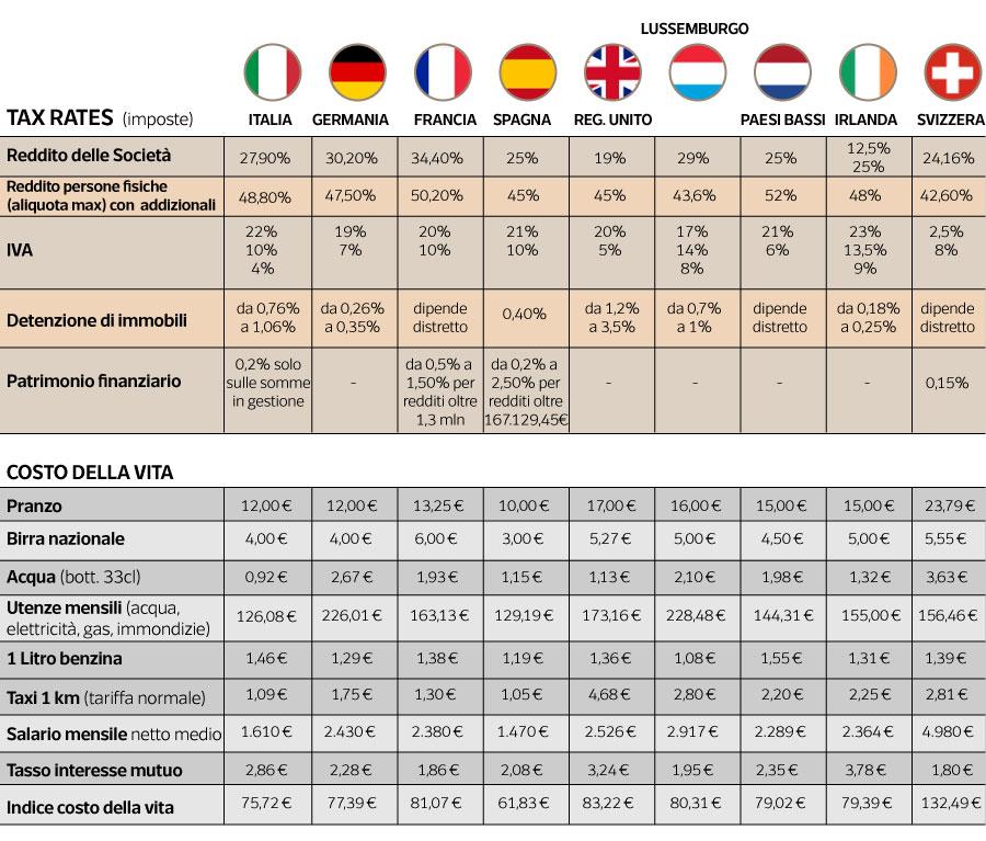 Portogallo, Spagna e Inghilterra i «paradisi» scelti dagli