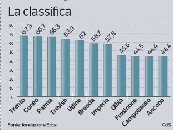 Trento, Cuneo e Parma:  i (pochi) Comuni campioni di efficienza