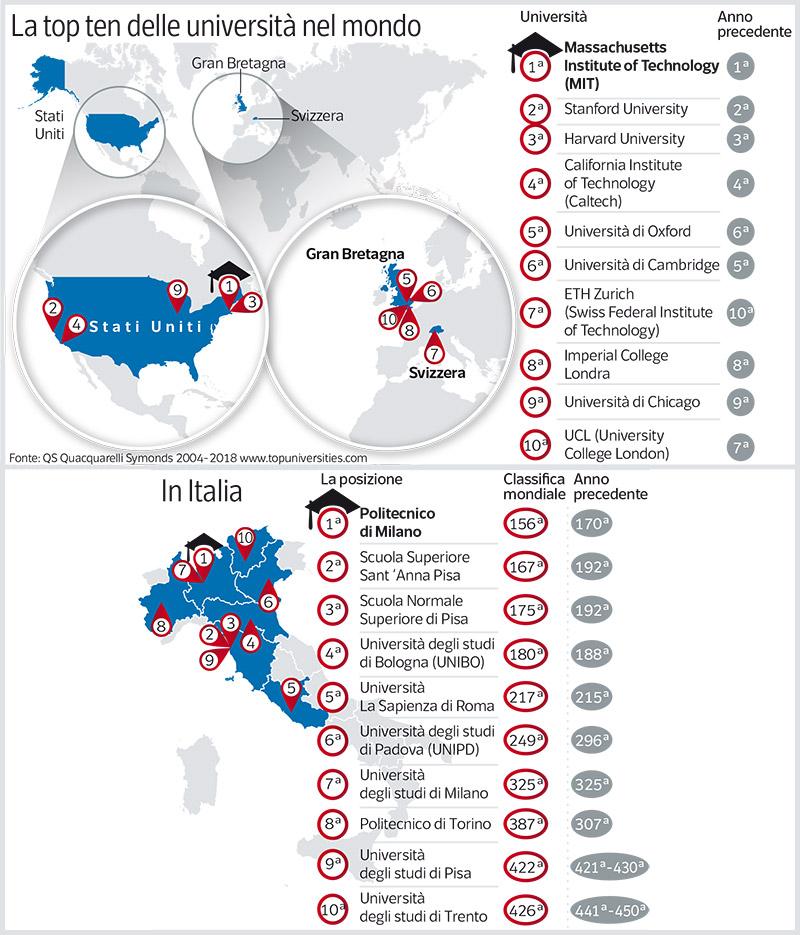 Classifica universit 4 italiane tra le migliori al mondo for Migliori universita mondo