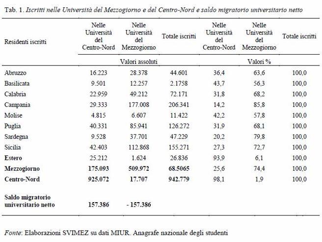 Emigrano dal Sud al Nord 157mila studenti all'anno (il 30% del totale)