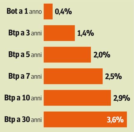 290bec3f8d Guadagnare fino al 3 per cento: ecco come fare   Corriere Economia ...