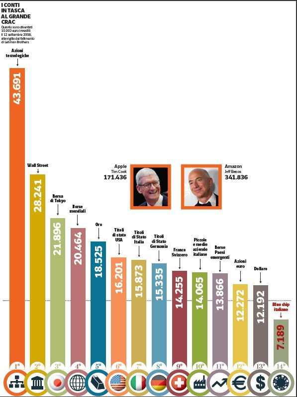 c800aec7dc Al netto della discesa agli inferi successiva al disastro della banca  d'affari, culminata con il minimo del 9 marzo 2009, diecimila euro investiti  a metà ...