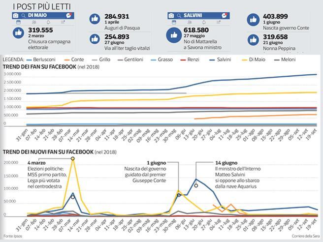 Salvini e Di Maio, 2018 boom sui social. Ma il primo ha 1,1 milioni di fan in più | I post più letti