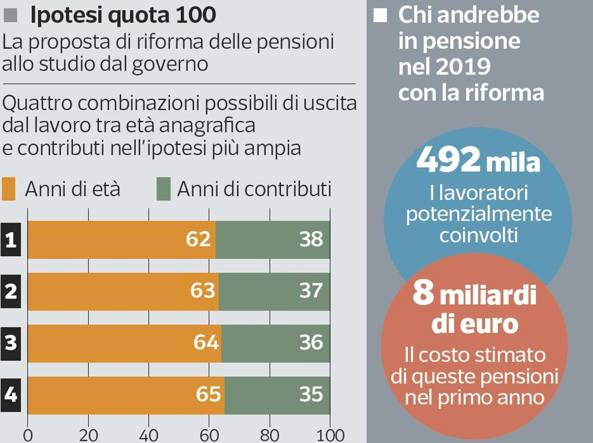Pensioni la sfida di quota 100 ritirarsi dal lavoro for Finestra quota 100 dipendenti pubblici