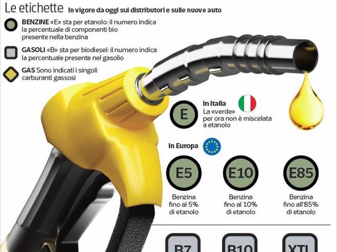 Benzina |  gasolio e gas |  da oggi ai distributori  le nuove sigle europee  La videoscheda