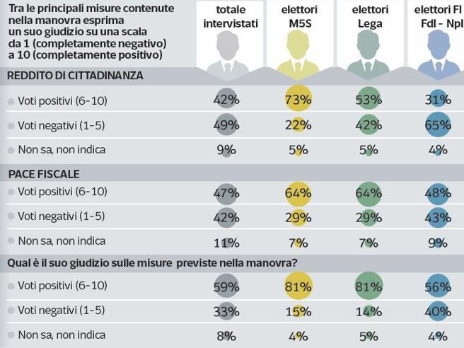 La pace fiscale piace anche a chi vota 5 stelle. La misura più apprezzata: il taglio alle pensioni Â«d'oro» | I dati