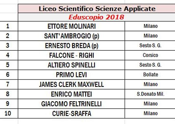 Eduscopio 2018  la classifica delle scuole superiori migliori della ... ccb0d9016dc8