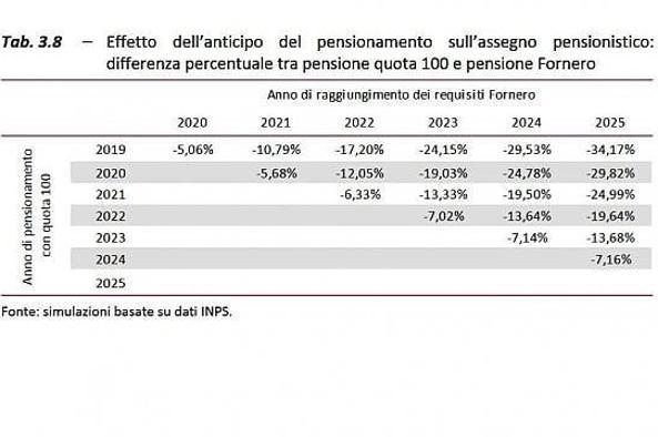 """«Pensioni, il calcolo: con """"Quota"""" 100 ridotte fino al 30%»"""
