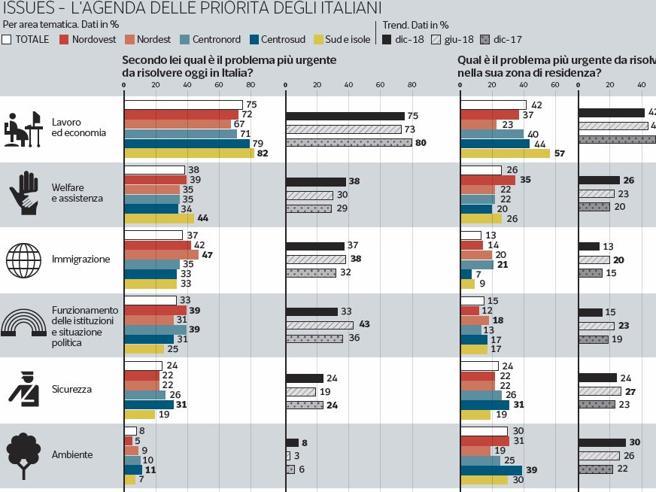 Il sondaggio  l rsquo economia va male per 3 italiani ... 2f60526b43b