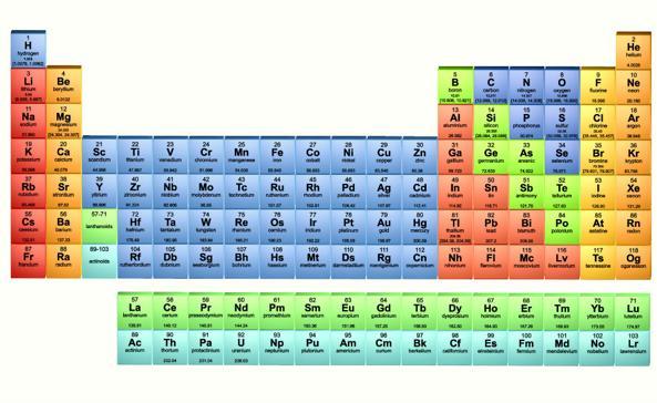 Il 2019 l anno della tavola periodica 7 curiosit sullo strumento che ha rivoluzionato la - La storia della tavola periodica ...