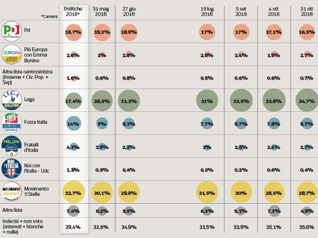 La caduta dei 5 Stelleverso il voto europeo:scendono al 25,4%,Carroccio vicino  al 36