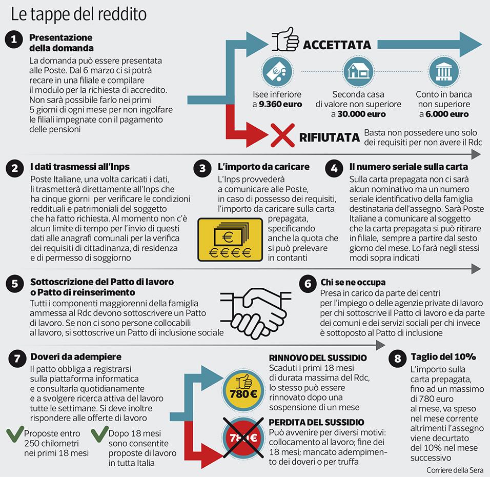 I passi che portano al reddito di cittadinanza - Corriere.it