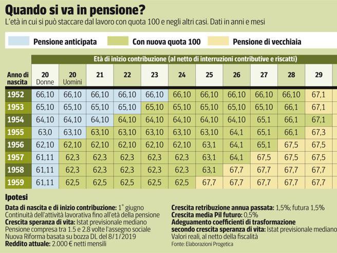 Pensioni quota 100 l inps ecco come presentare la for Ultimissime pensioni quota 100 per tutti