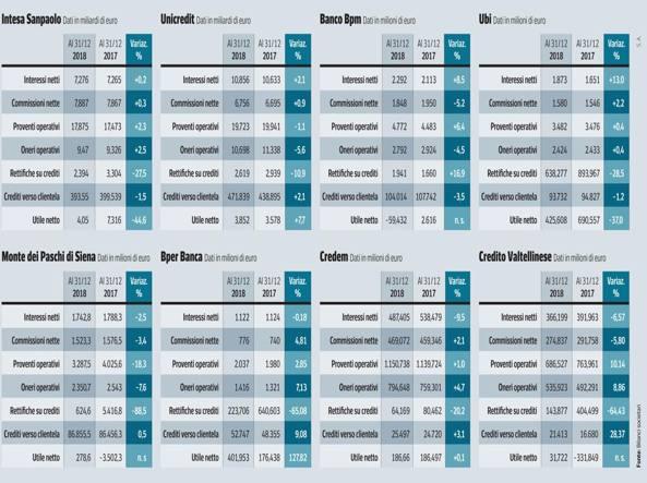 cdfbb808a1 Gli utili del credito: 9 miliardi per otto banche - Corriere.it