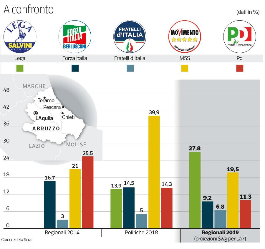 Calendario Regionale Abruzzo.I Risultati Delle Elezioni Regionali In Abruzzo Il