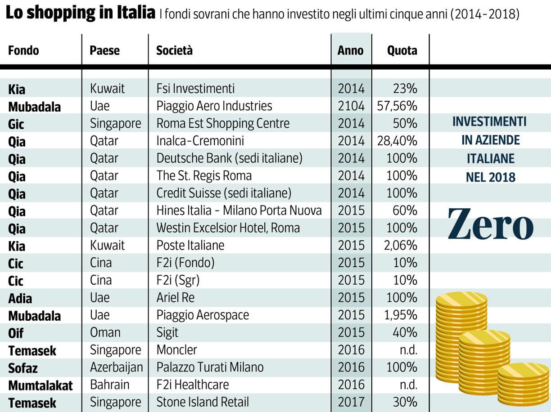 Fondi sovrani, zero soldi all'Italia nell'ultimo anno. «Non attira più»