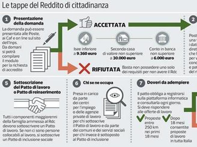 reddito di cittadinanza i requisiti richiesti e il